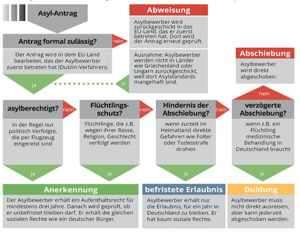 Asylverfahren Ablaufschema aus Asyl in MG